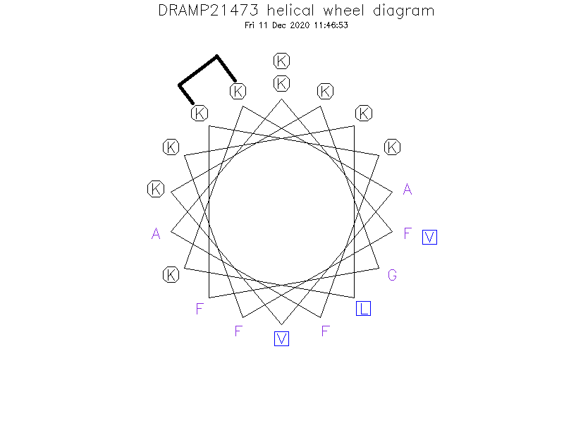 DRAMP21473 helical wheel diagram