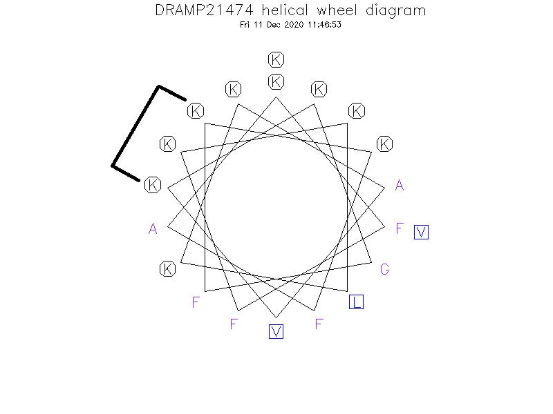 DRAMP21474 helical wheel diagram