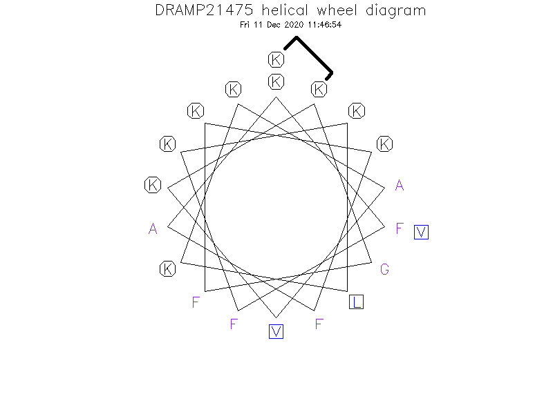 DRAMP21475 helical wheel diagram