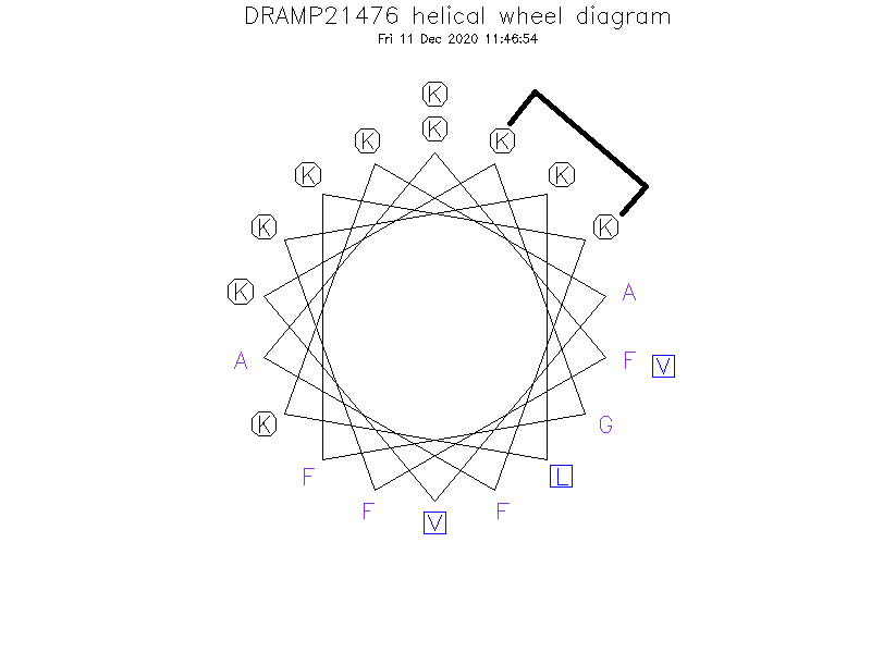 DRAMP21476 helical wheel diagram
