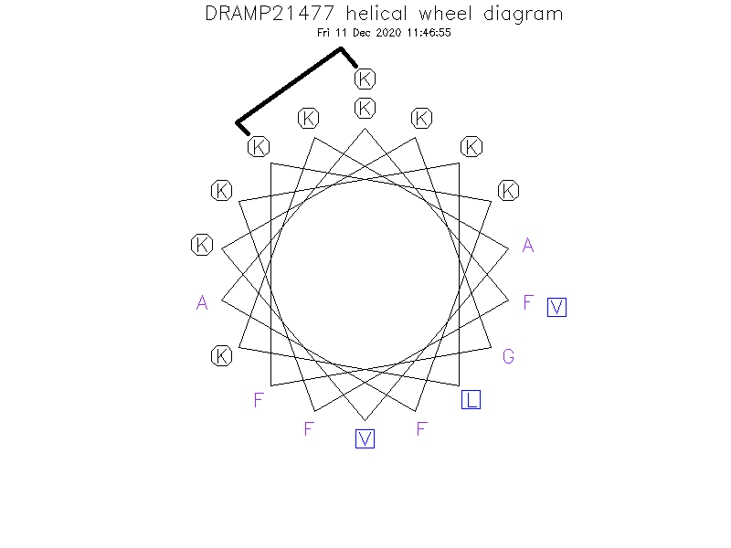 DRAMP21477 helical wheel diagram