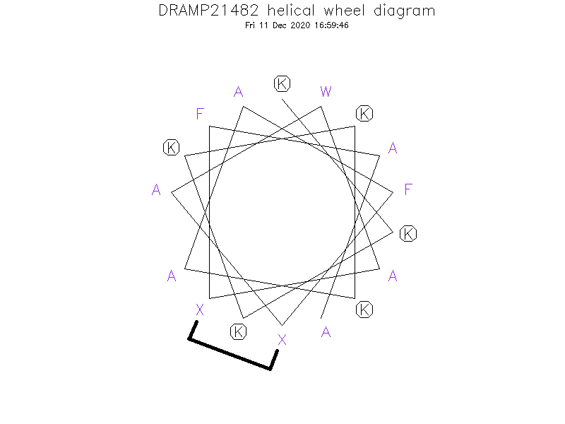 DRAMP21482 helical wheel diagram