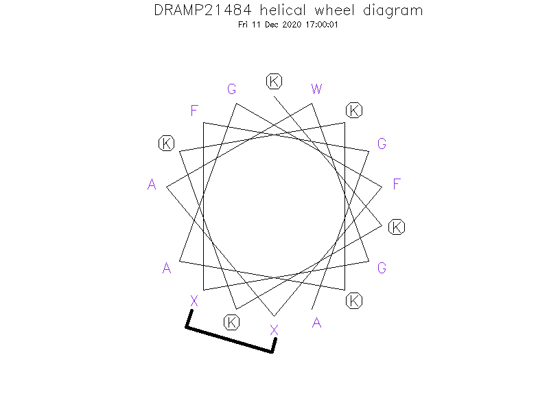DRAMP21484 helical wheel diagram