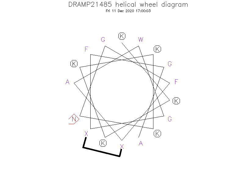 DRAMP21485 helical wheel diagram