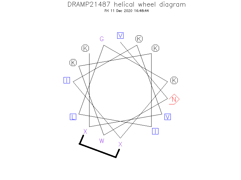 DRAMP21487 helical wheel diagram