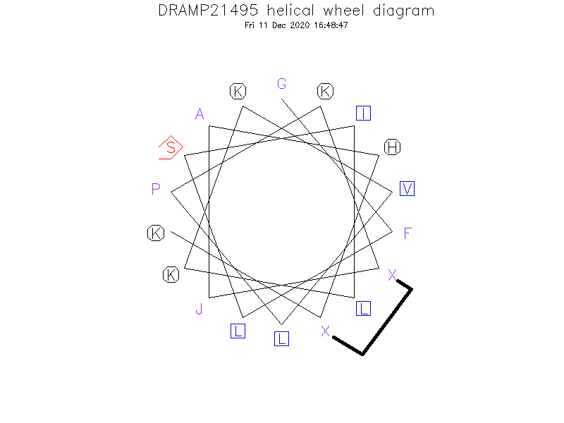 DRAMP21495 helical wheel diagram