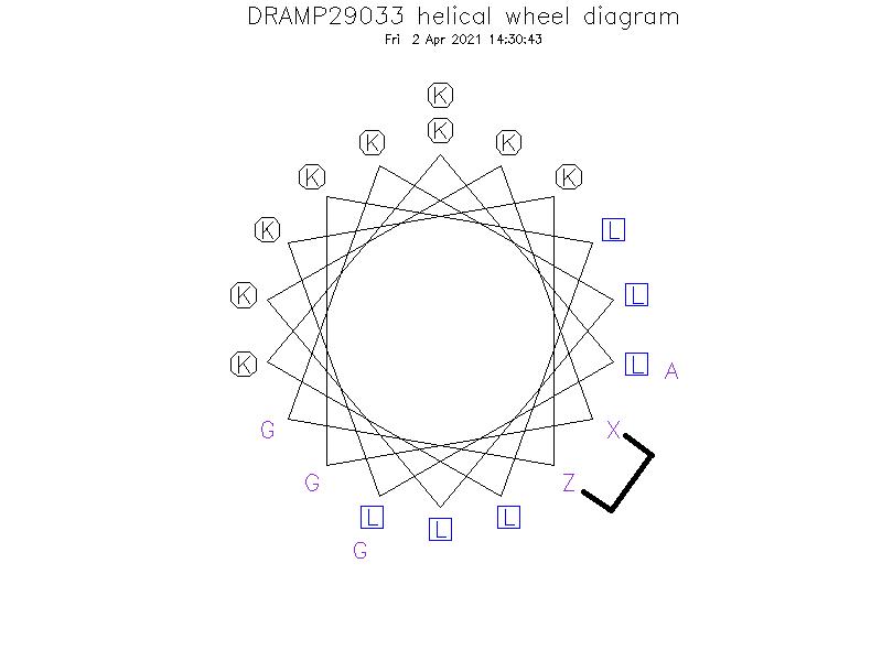 DRAMP29033 helical wheel diagram