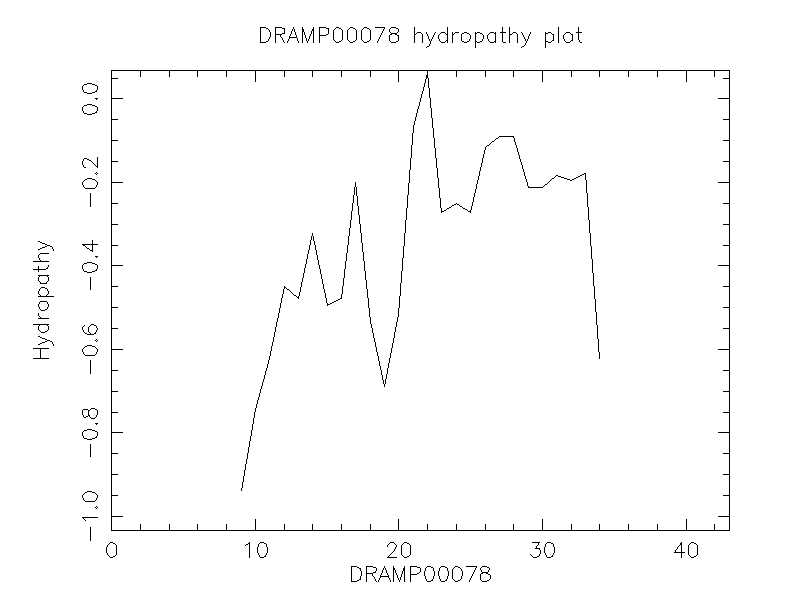 DRAMP00078 chydropathy plot