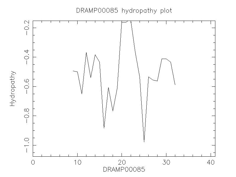 DRAMP00085 chydropathy plot