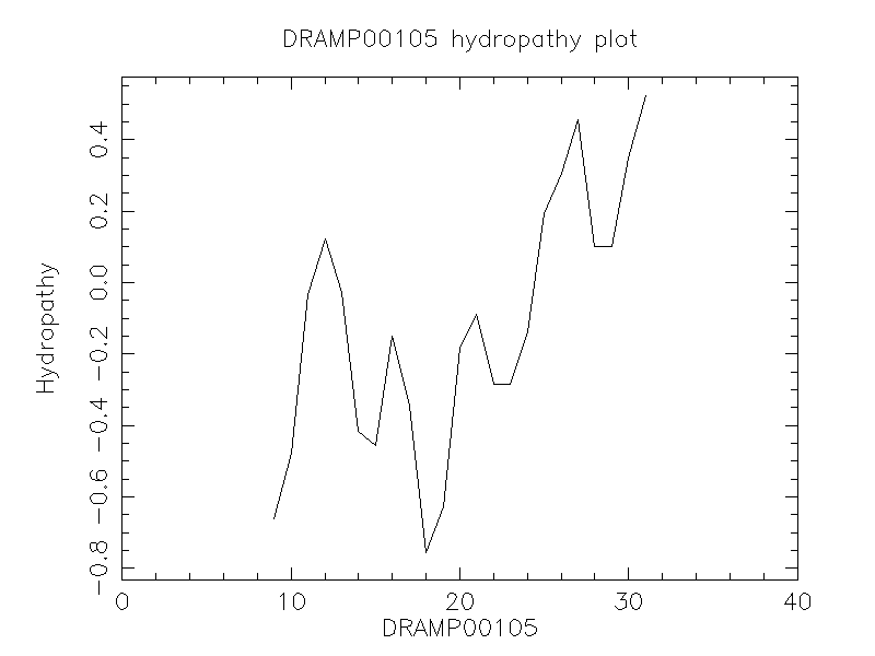 DRAMP00105 chydropathy plot