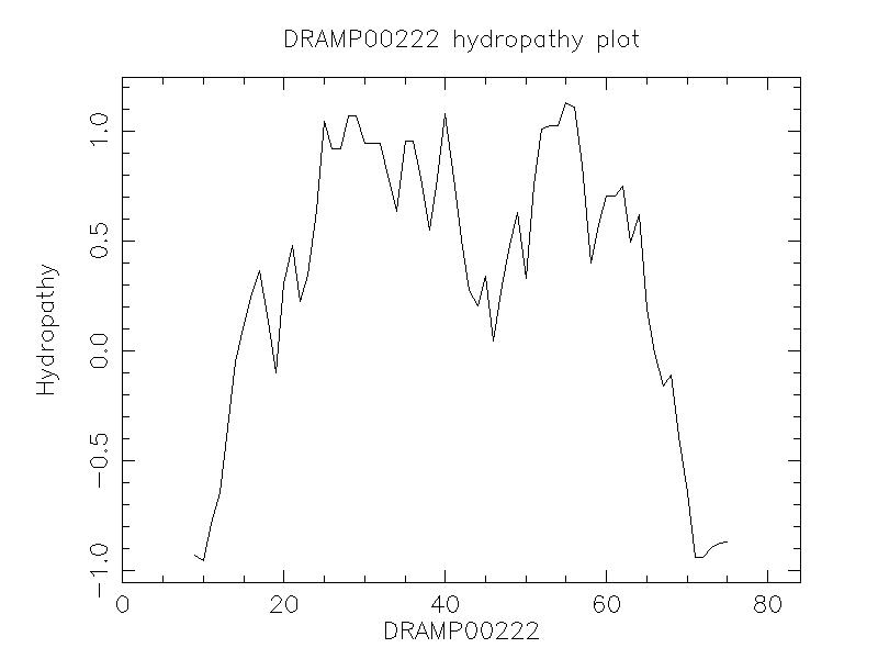 DRAMP00222 chydropathy plot