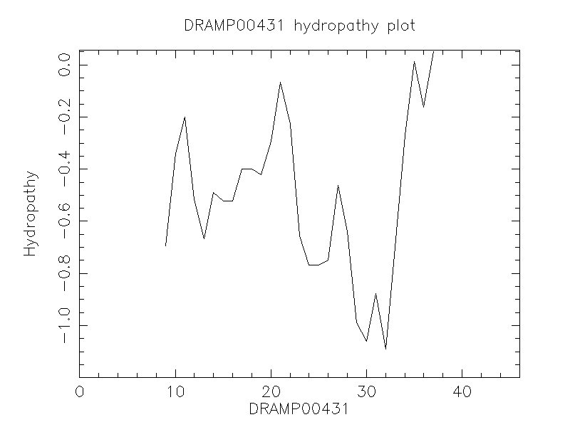 DRAMP00431 chydropathy plot