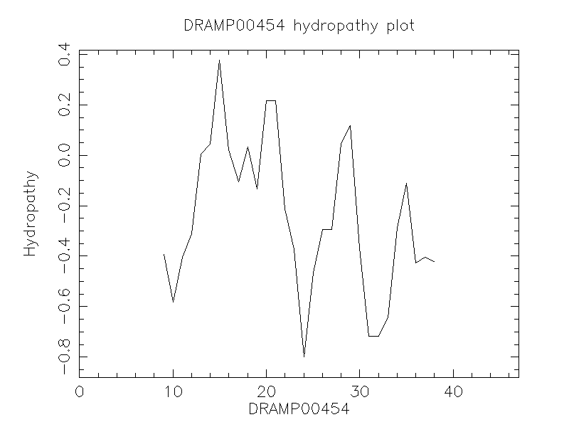 DRAMP00454 chydropathy plot