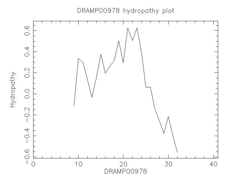 DRAMP00978 chydropathy plot