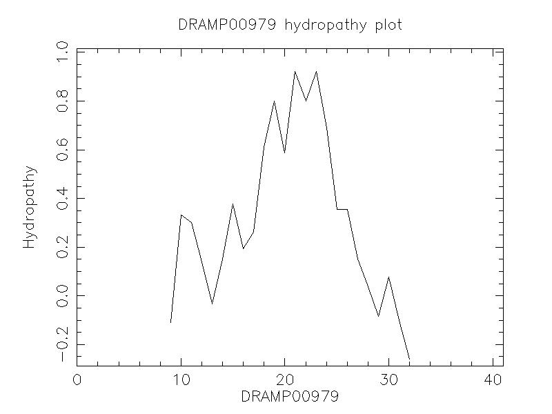 DRAMP00979 chydropathy plot