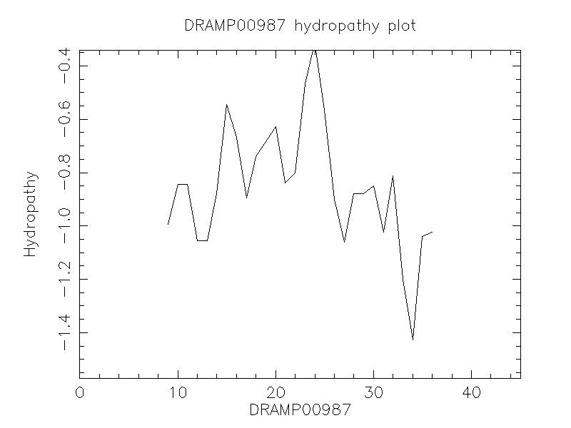 DRAMP00987 chydropathy plot