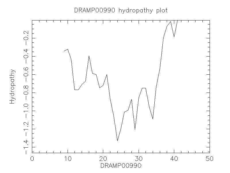 DRAMP00990 chydropathy plot