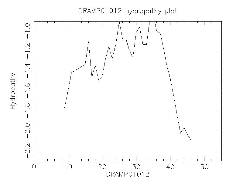 DRAMP01012 chydropathy plot