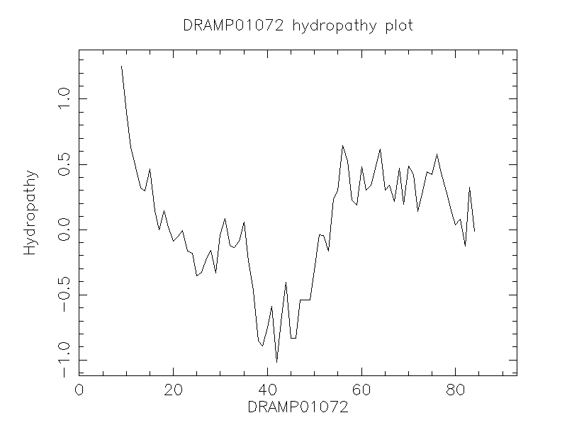 DRAMP01072 chydropathy plot