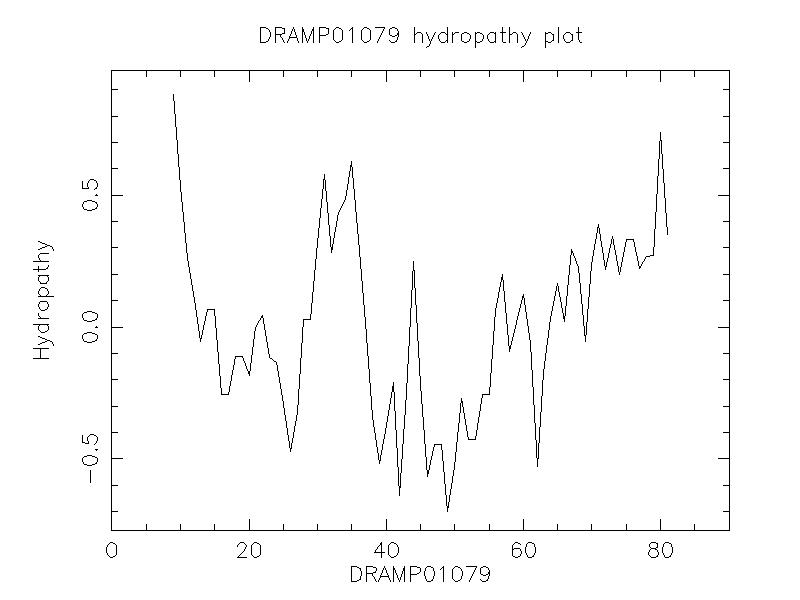 DRAMP01079 chydropathy plot