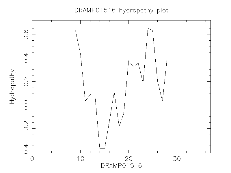 DRAMP01516 chydropathy plot