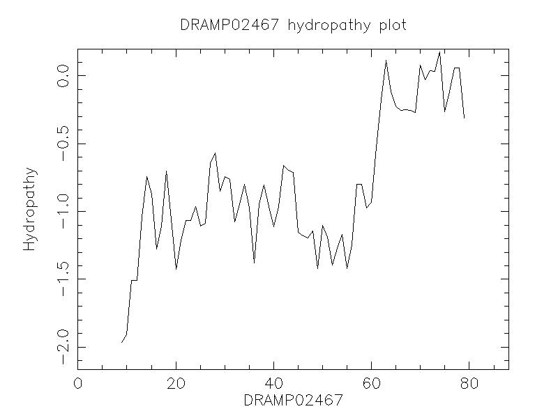 DRAMP02467 chydropathy plot