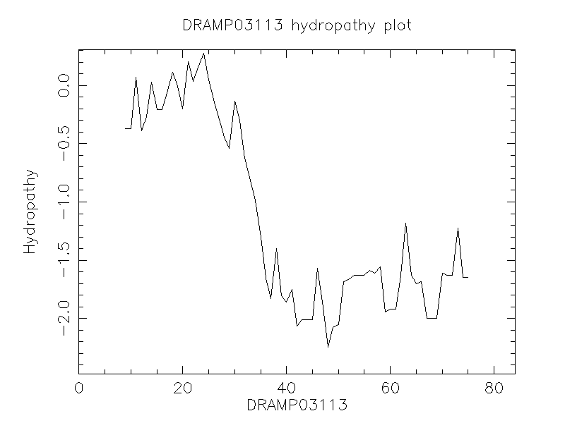 DRAMP03113 chydropathy plot