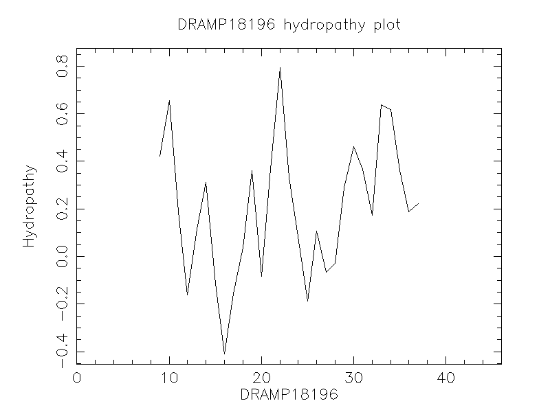 DRAMP18196 chydropathy plot