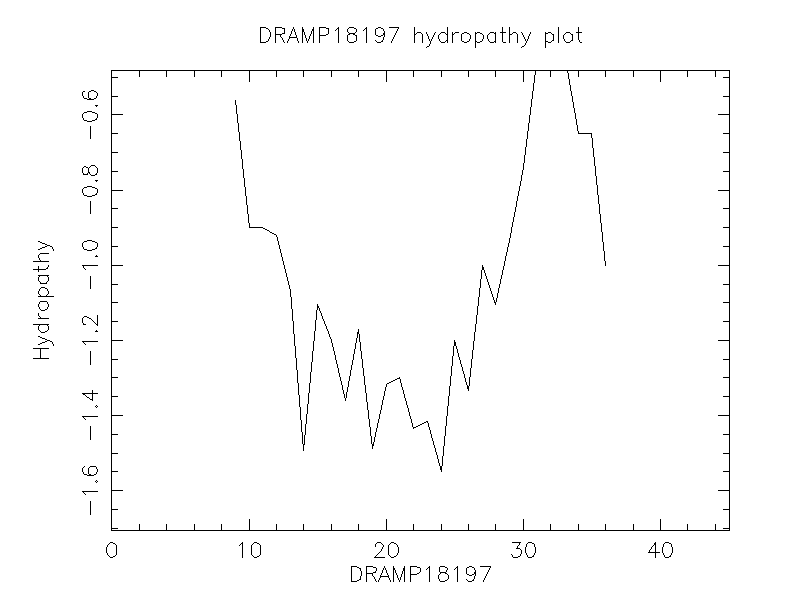 DRAMP18197 chydropathy plot