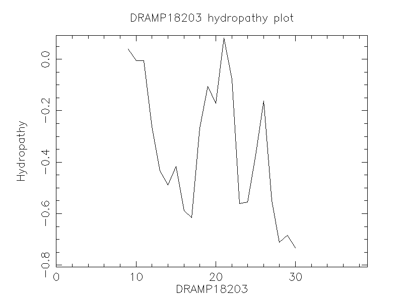 DRAMP18203 chydropathy plot