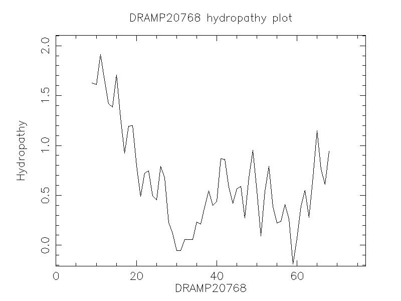 DRAMP20768 chydropathy plot